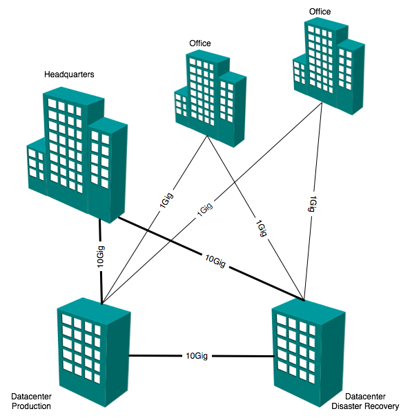 MAN Network Diagram